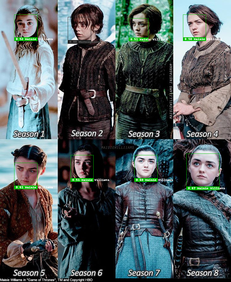 "Face recognition test with Maisie Wiliams as Arya Stark, over Season 1 to 8 of ""Game Of Thrones"", recognized mostly correctly"