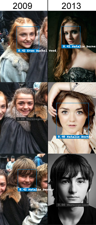 Face recognition test with Sophie Turner, Maisie Wiliams and Isaac Hempstead Wright, recognized incorrectly due to missing data