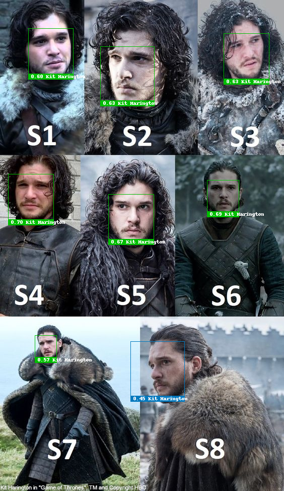 "Face recognition test with Kit Harington as Jon Snow, over Season 1 to 8 of ""Game Of Thrones"", recognized correctly"